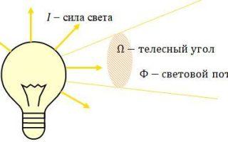 Что такое сила света: что важно знать об этом явлении