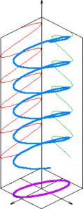 График поляризации овал
