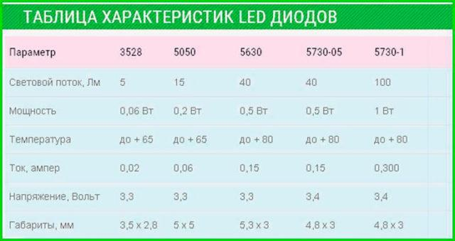 Характеристики LED